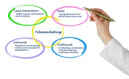 Diagram of Telemarketing. Presenting important components of Telemarketing Royalty Free Stock Photos
