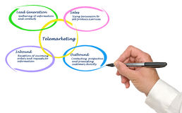 Diagram of Telemarketing. Presenting important components  of Telemarketing Royalty Free Stock Images