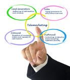 Diagram of Telemarketing. Presenting important functions of Telemarketing Stock Image