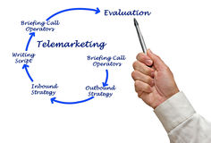 Diagram of Telemarketing. Presenting Diagram of  Telemarketing process Stock Photos