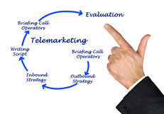 Diagram of Telemarketing. Presenting diagram of  Telemarketing process Stock Photography