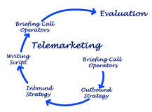 Diagram of Telemarketing. Diagram of process of Telemarketing development Royalty Free Stock Image