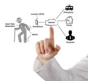 Diagram of telemedicine. Presenting Diagram of telemedicine working royalty free stock images