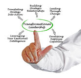 Diagram of Transformational Leadership royalty free stock image