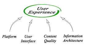 Diagram of user experience Stock Photo