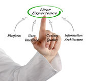 Diagram of user experience Stock Image
