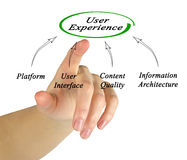 Diagram of user experience Royalty Free Stock Photography