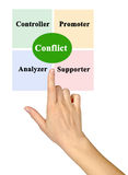 Diagram van communicatie stijlen Royalty-vrije Stock Afbeelding