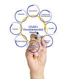 diagram van de Ontwikkelingsbehoeften van het Kind Stock Afbeeldingen