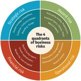 Diagram van van de vier kwadranten bedrijfsrisico's: Operationeel, Financieel, Strategisch en Gevaar - vector Royalty-vrije Stock Foto