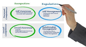 Diagram van Emotionele Intelligentie Stock Foto's