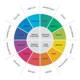 diagram van 12 het belangrijke persoonlijkheidsarchetypen vector illustratie