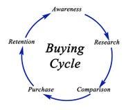 Diagram van het Kopen van Cyclus stock illustratie