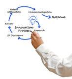 Diagram van Innovatieproces Royalty-vrije Stock Foto's