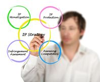 Diagram van IP strategieën stock fotografie