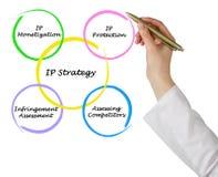 Diagram van IP strategieën stock foto
