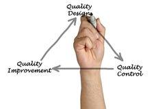 Diagram van kwaliteit Royalty-vrije Stock Fotografie