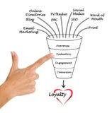 Diagram van loyaliteit Royalty-vrije Stock Afbeeldingen