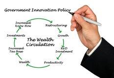 Diagram of Wealth Circulation. Presenting diagram of  Wealth Circulation Royalty Free Stock Photo