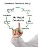 Diagram of Wealth Circulation. Presenting Diagram of Wealth Circulation Royalty Free Stock Photos
