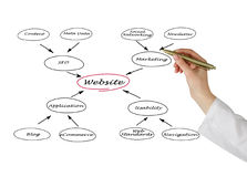 Diagram of website Stock Photography