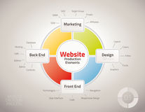 Diagram of website production process elements Royalty Free Stock Image