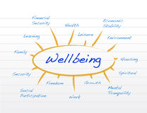 Diagram of wellbeing. Illustration design on a notepad Royalty Free Stock Photography