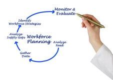 Diagram of Workforce Planning. Presenting Diagram of Workforce Planning Stock Photography