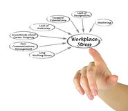Diagram of Workplace Stress Royalty Free Stock Image