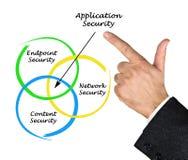 Diagram zabezpieczenie aplikacji obrazy stock