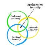 Diagram zabezpieczenie aplikacji royalty ilustracja