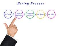 Diagram Zatrudniać proces Zdjęcie Stock