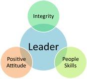 diagrama biznesowy lider Zdjęcie Stock