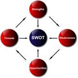 Diagrama da análise do SWOT ilustração do vetor