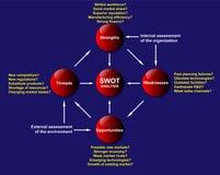 Diagrama da análise do SWOT Fotografia de Stock Royalty Free