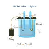Diagrama da eletrólise da água Fotografia de Stock Royalty Free