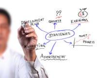 Diagrama da estratégia empresarial Foto de Stock Royalty Free