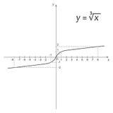 Diagrama da função da matemática da raiz de cubo Fotografia de Stock Royalty Free
