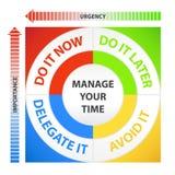 Diagrama da gerência de tempo Imagens de Stock Royalty Free