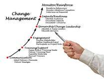 Diagrama da gestão de mudanças foto de stock royalty free