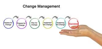 Diagrama da gestão de mudanças imagens de stock