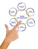 Diagrama da gestão de resíduos Foto de Stock Royalty Free