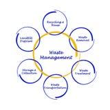 Diagrama da gestão de resíduos Fotos de Stock