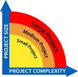 Diagrama da gestão do projecto do negócio Fotos de Stock