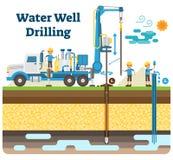 Diagrama da ilustração do vetor da perfuração do poço de água com processo da perfuração, equipamento da maquinaria e trabalhador ilustração stock