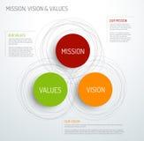 Diagrama da missão, da visão e dos valores Imagem de Stock