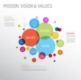 Diagrama da missão, da visão e dos valores ilustração do vetor