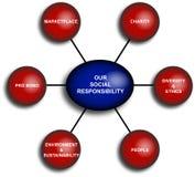 Diagrama da responsabilidade do negócio ilustração royalty free