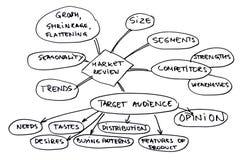 Diagrama da revisão do mercado Imagem de Stock