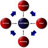 Diagrama das relações de cliente Fotos de Stock Royalty Free